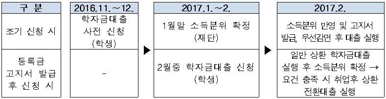 161121_학자금대출 조기 신청 및 본 신청 비교.jpg